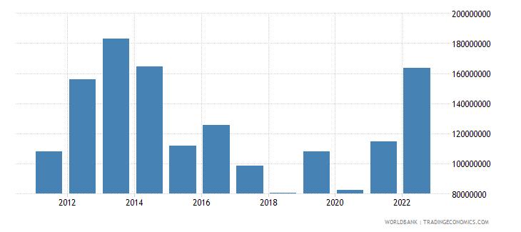 albania ict service exports bop us dollar wb data