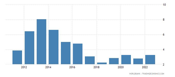 albania ict service exports percent of service exports bop wb data