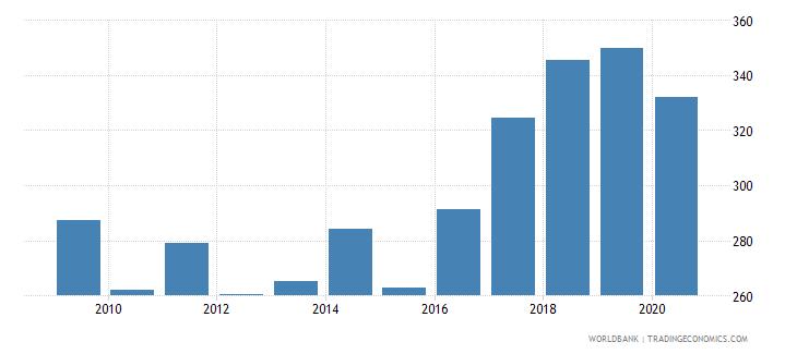 albania import volume index 2000  100 wb data