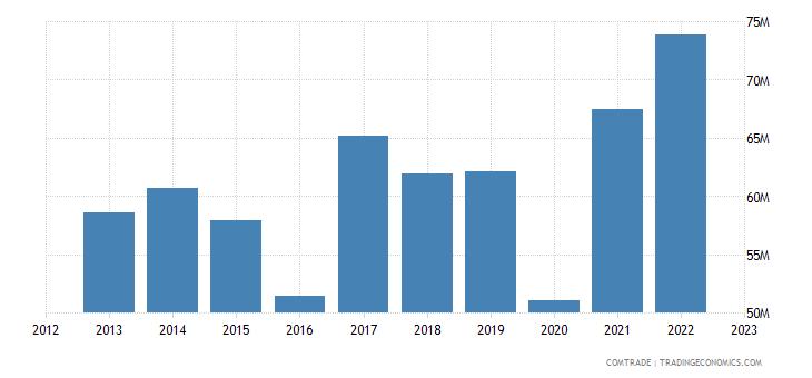 albania imports austria