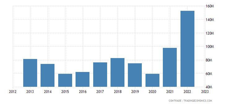 albania imports bulgaria