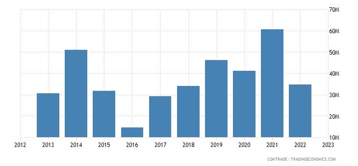albania imports canada