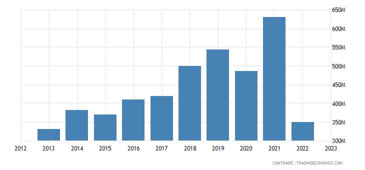 albania imports china