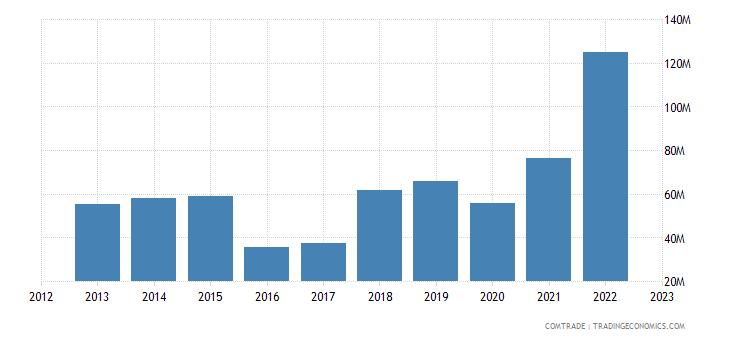 albania imports croatia