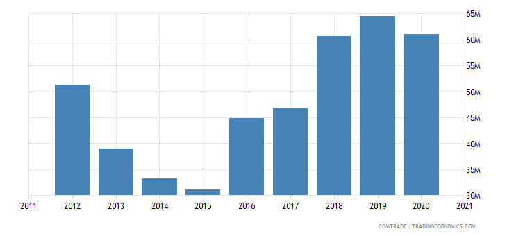 albania imports czech republic