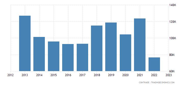 albania imports france
