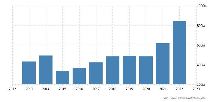 albania imports greece