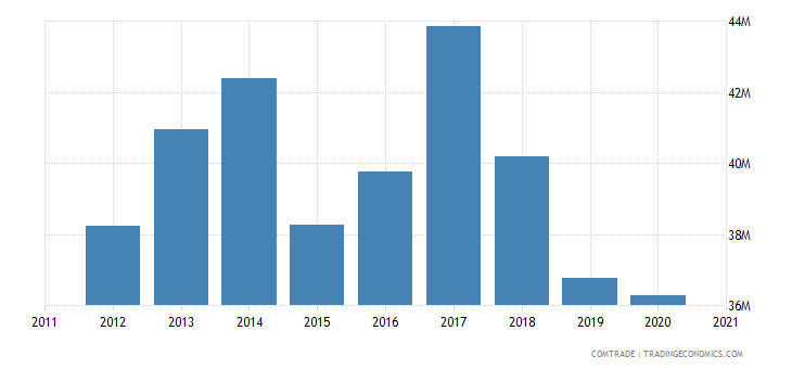 albania imports hungary