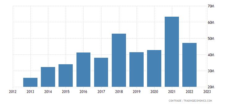 albania imports india