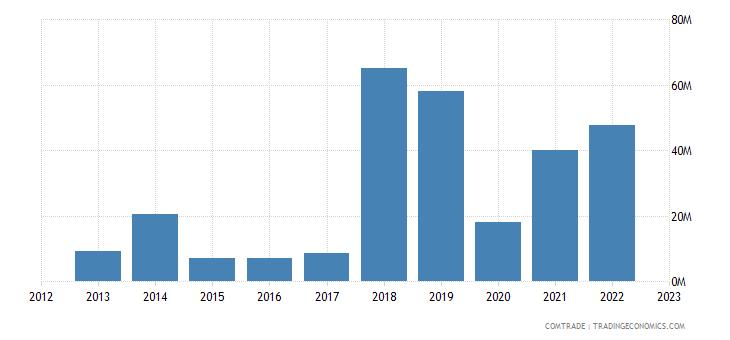 albania imports israel