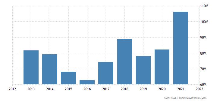 albania imports macedonia