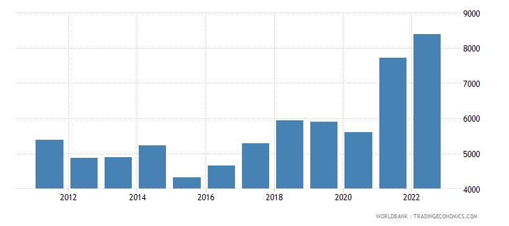 albania imports merchandise customs current us$ millions not seas adj  wb data