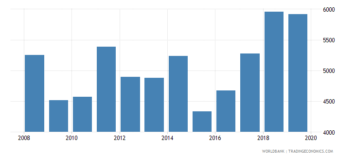 albania imports merchandise customs current us$ millions seas adj  wb data