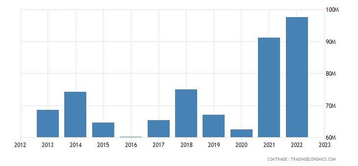 albania imports miscellaneous articles base metal