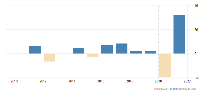 albania imports of goods and services annual percent growth wb data