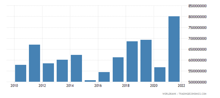 albania imports of goods and services bop us dollar wb data