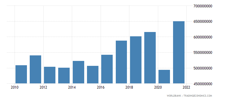 albania imports of goods and services constant 2000 us dollar wb data