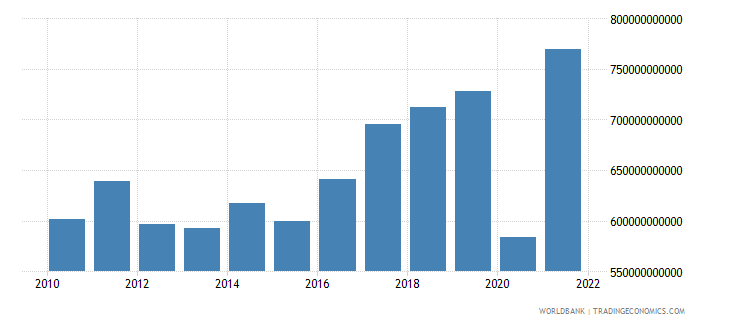 albania imports of goods and services constant lcu wb data