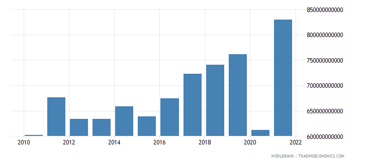 albania imports of goods and services current lcu wb data