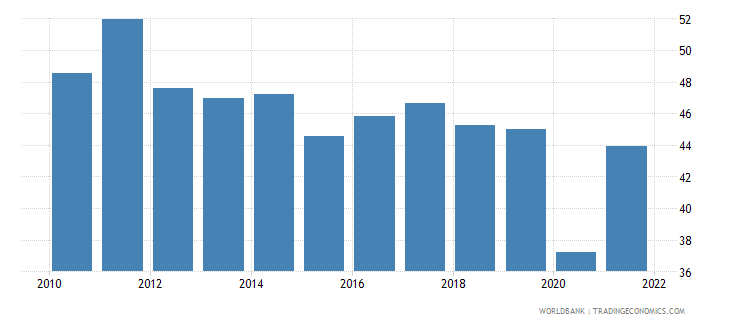 albania imports of goods and services percent of gdp wb data