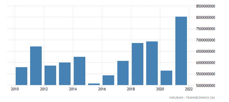 albania imports of goods and services us dollar wb data