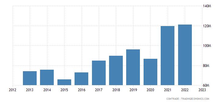 albania imports poland