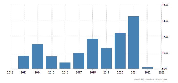 albania imports russia