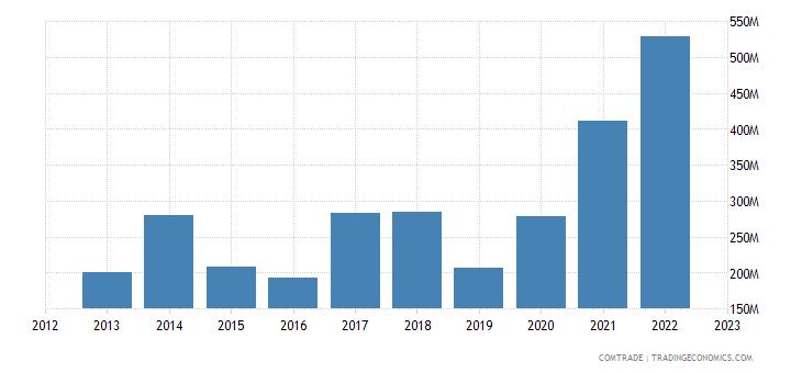 albania imports serbia