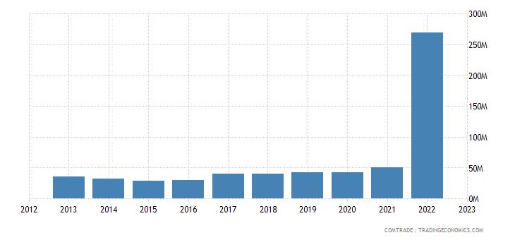 albania imports slovenia