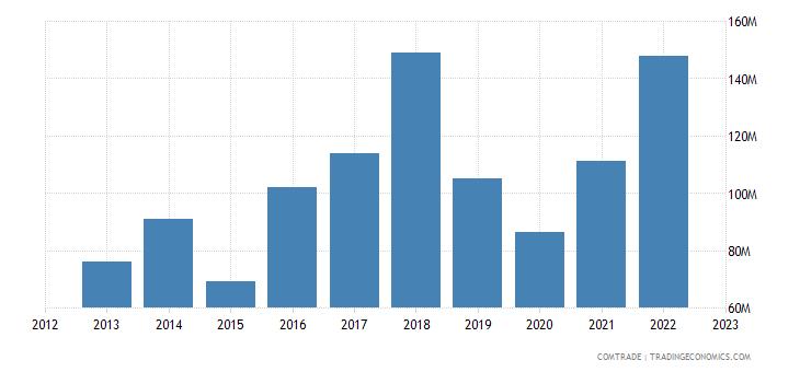 albania imports spain