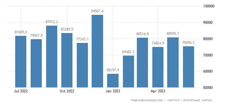 Albania Imports