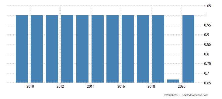 albania income poverty wb data