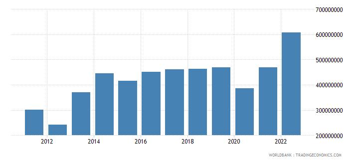 albania income receipts bop us dollar wb data