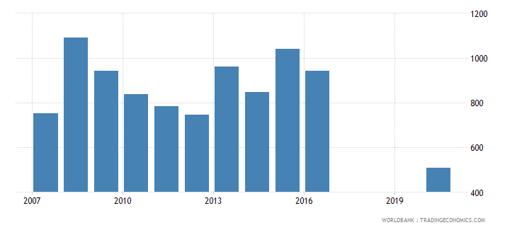albania industrial design applications nonresident by count wb data