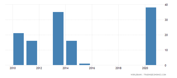 albania industrial design applications resident by count wb data