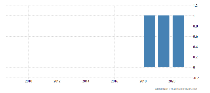 albania industrial production index wb data