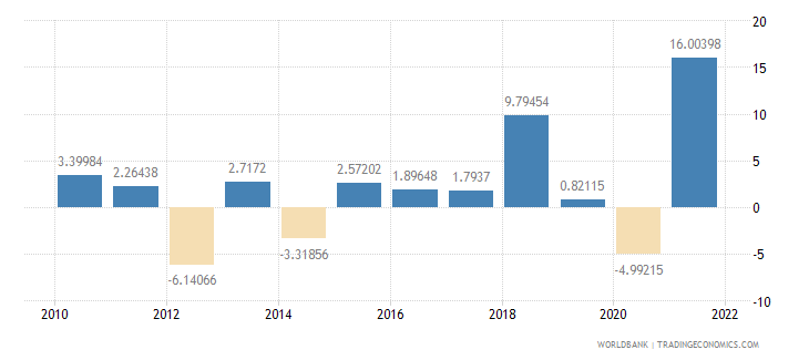albania industry value added annual percent growth wb data