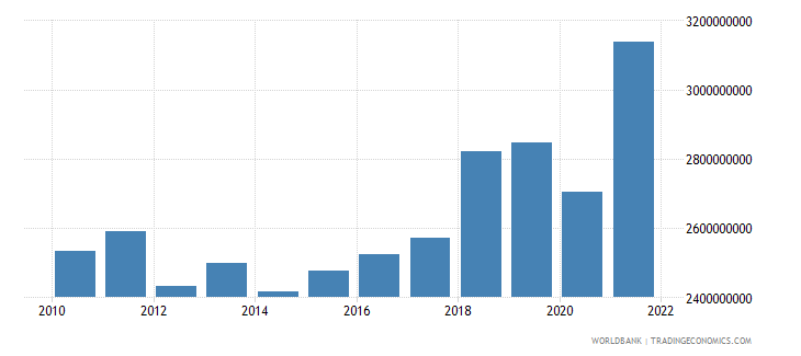 albania industry value added constant 2000 us dollar wb data