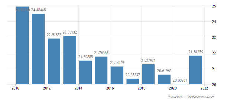 albania industry value added percent of gdp wb data
