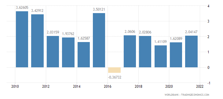 albania inflation consumer prices annual percent wb data