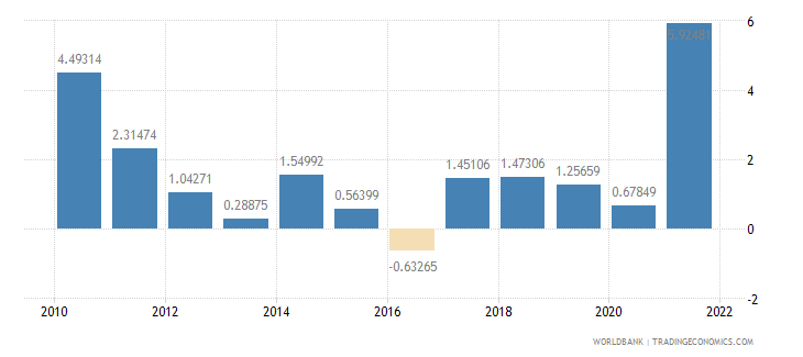 albania inflation gdp deflator annual percent wb data