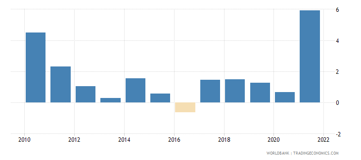 albania inflation gdp deflator linked series annual percent wb data