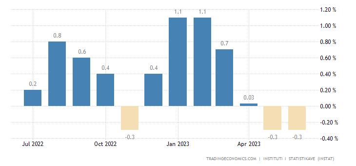 Albania Inflation Rate MoM