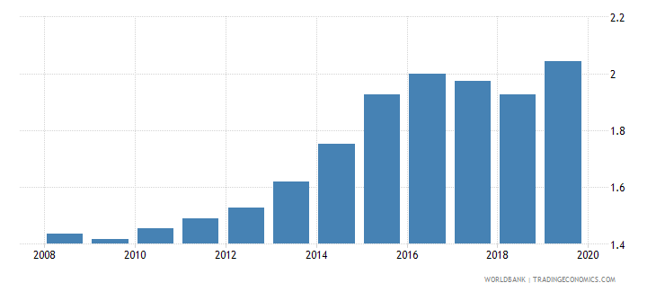 albania insurance company assets to gdp percent wb data