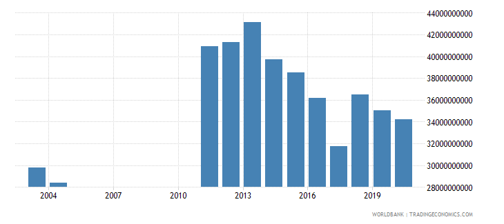 albania interest payments current lcu wb data