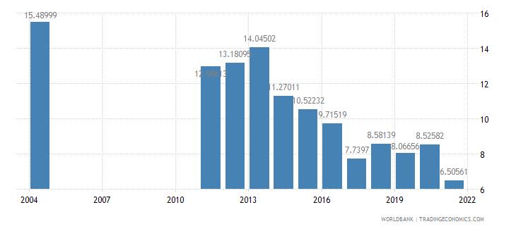 albania interest payments percent of revenue wb data