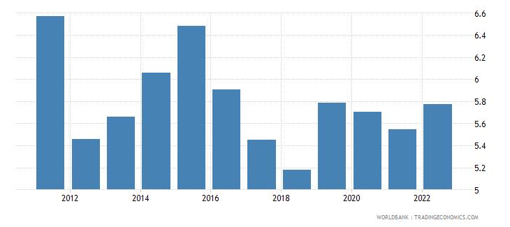 albania interest rate spread lending rate minus deposit rate percent wb data