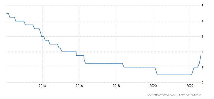 Albania Interest Rate