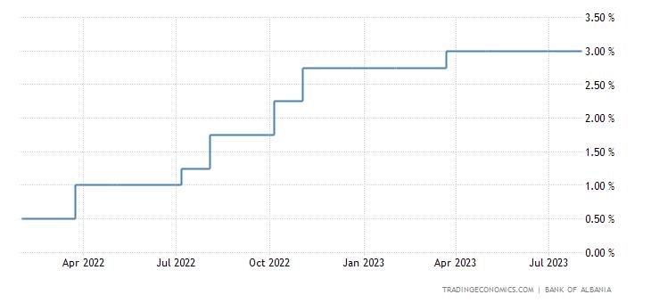 Albania Interest Rate