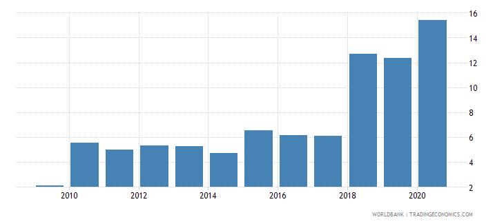 albania international debt issues to gdp percent wb data